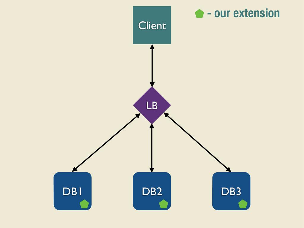 Client LB DB1 DB2 DB3 - our extension