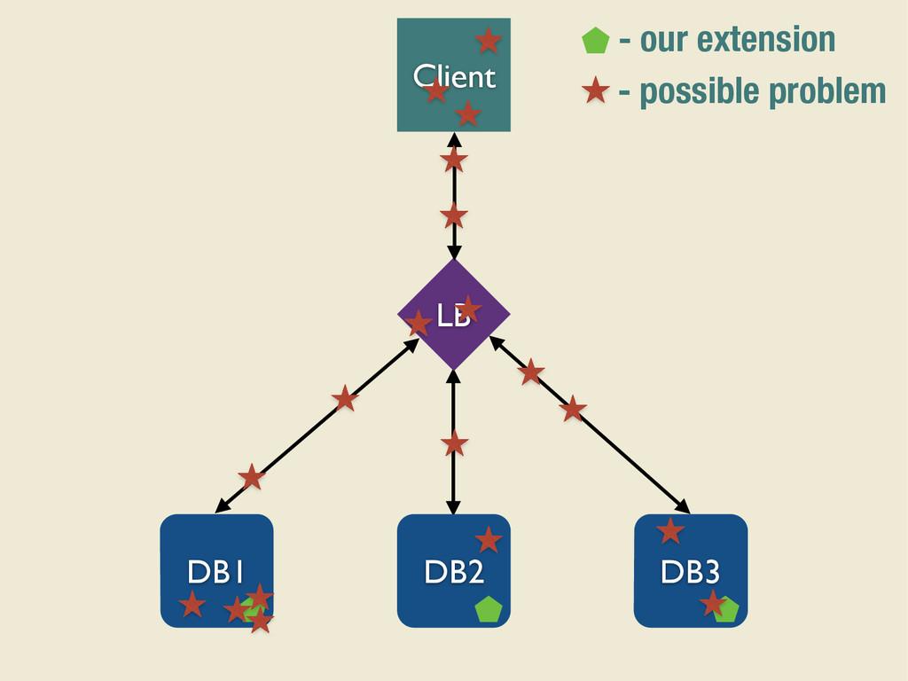 Client LB DB1 DB2 DB3 - our extension - possibl...