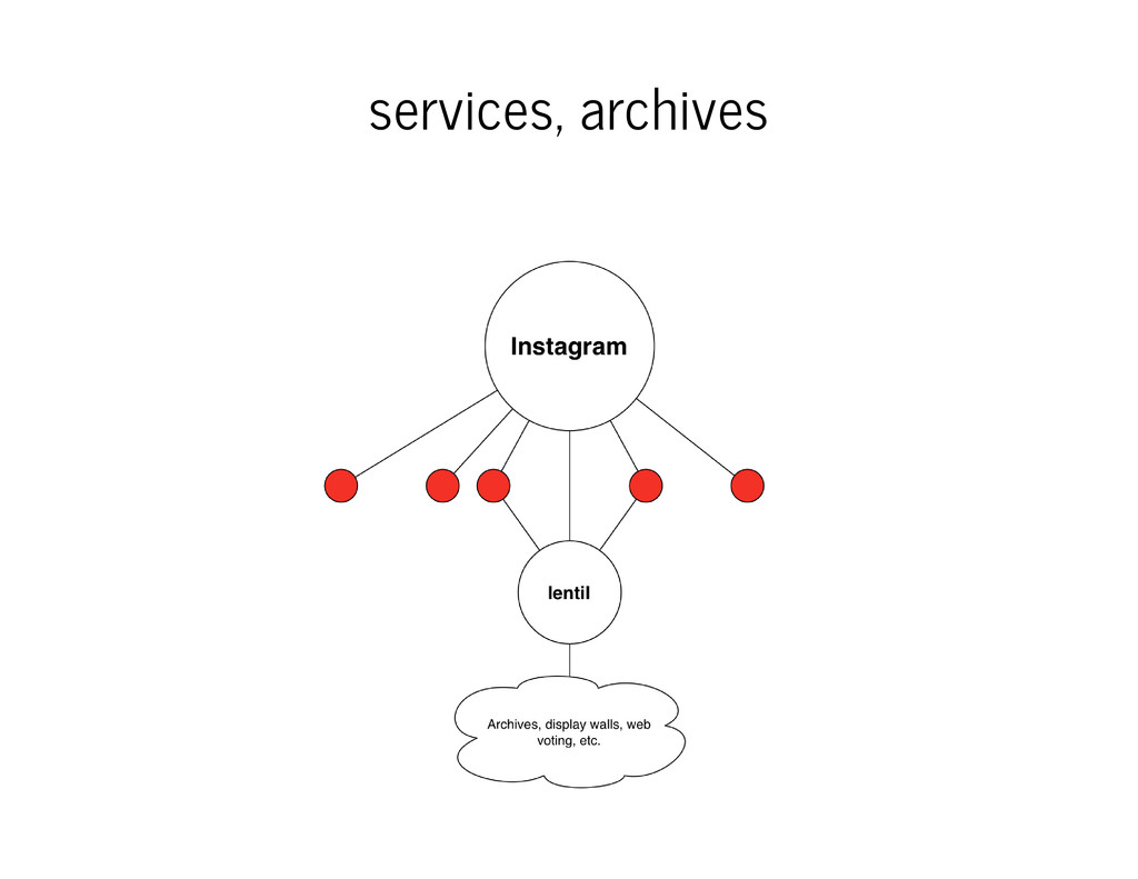 services, archives