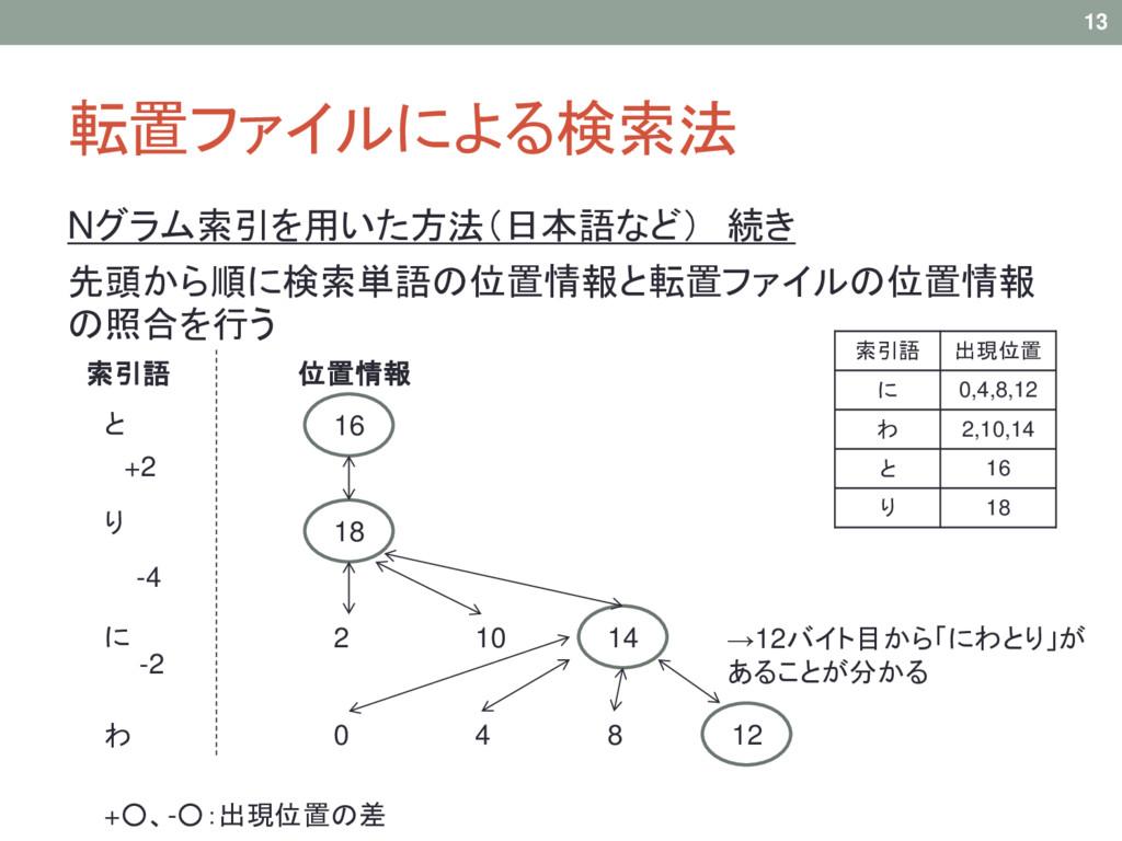 転置ファイルによる検索法 Nグラム索引を用いた方法(日本語など) 続き 先頭から順に検索単語の...