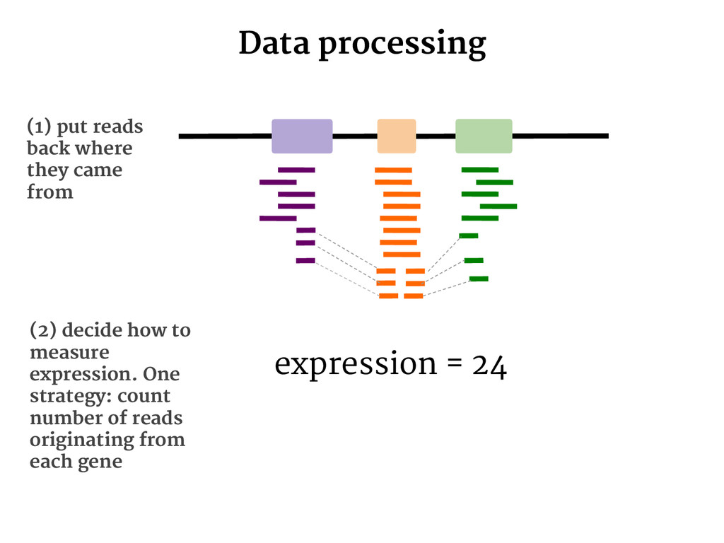 Data processing (1) put reads back where they c...