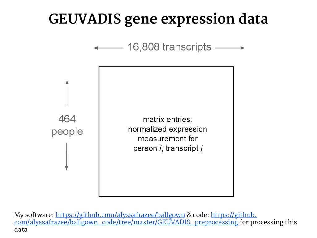 GEUVADIS gene expression data 464 people 16,808...