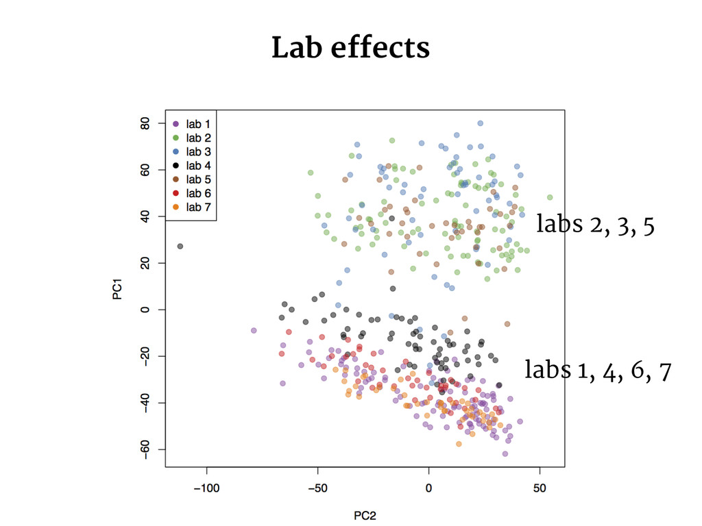 Lab effects labs 2, 3, 5 labs 1, 4, 6, 7