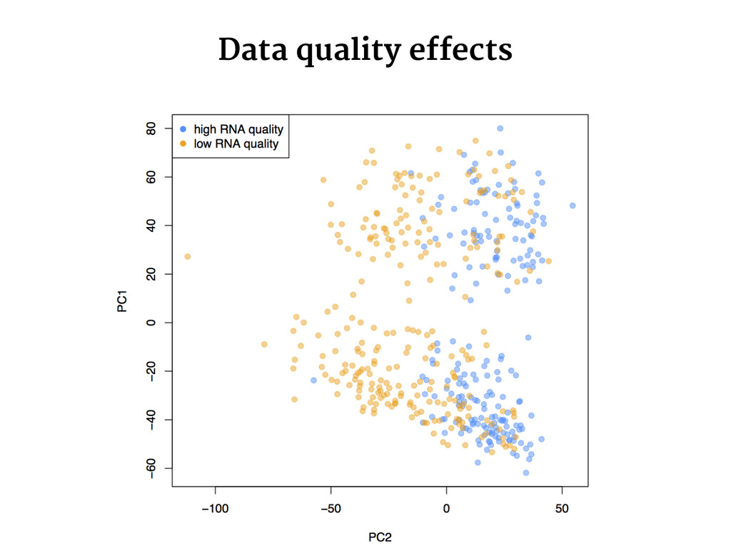 Data quality effects