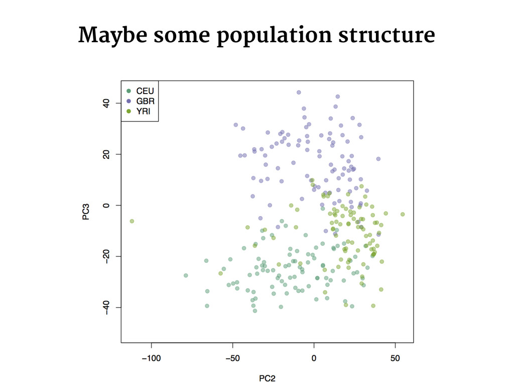 Maybe some population structure