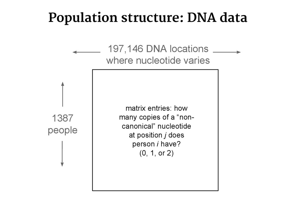 Population structure: DNA data 1387 people 197,...