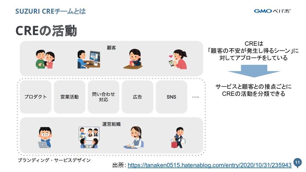 11 11 CREの活動 SUZURI CREチームとは 出所: https://tanake...