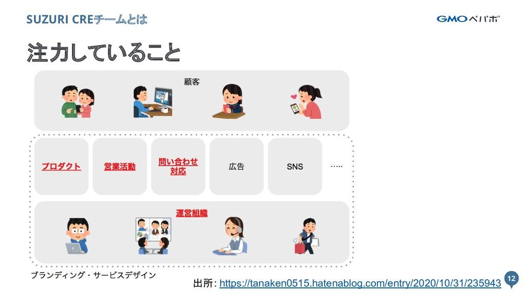 12 12 注力していること SUZURI CREチームとは 出所: https://tana...