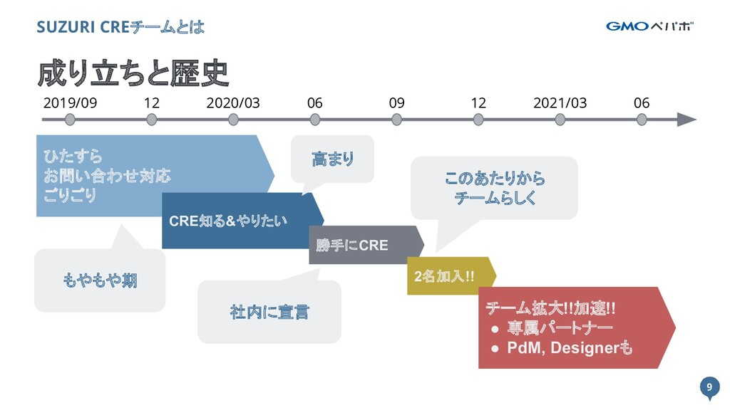 9 9 成り立ちと歴史 SUZURI CREチームとは 12 2019/09 2020/03 ...