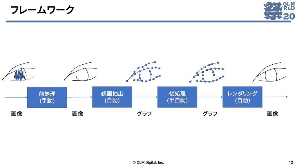 フレームワーク © OLM Digital, Inc. 12 前処理 (手動) 線画抽出 (自...