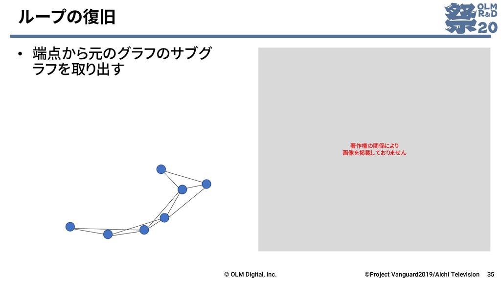 ループの復旧 • 端点から元のグラフのサブグ ラフを取り出す © OLM Digital, I...
