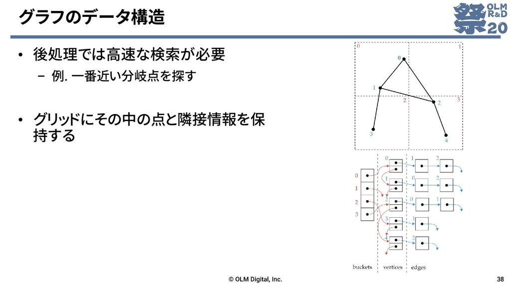 グラフのデータ構造 • 後処理では高速な検索が必要 – 例. 一番近い分岐点を探す • グリッ...