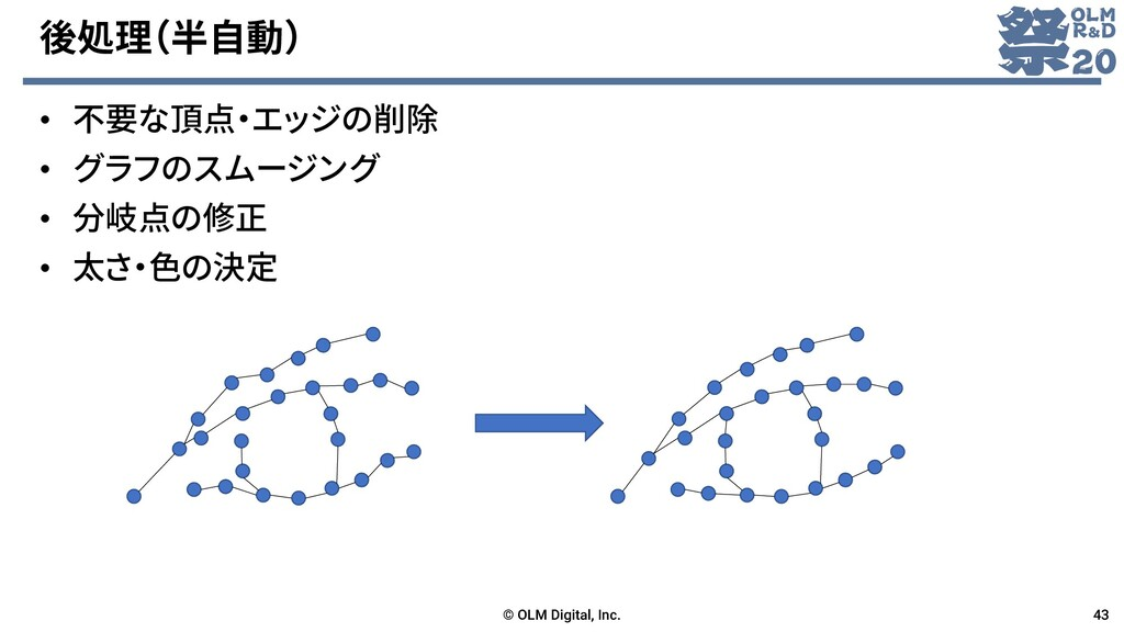 後処理(半自動) • 不要な頂点・エッジの削除 • グラフのスムージング • 分岐点の修正 •...