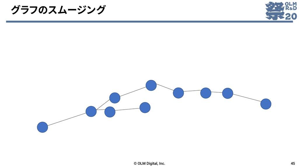 グラフのスムージング © OLM Digital, Inc. 45