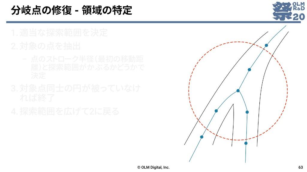 分岐点の修復 - 領域の特定 1.適当な探索範囲を決定 2.対象の点を抽出 – 点のストローク...