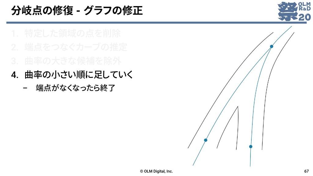 分岐点の修復 - グラフの修正 1. 特定した領域の点を削除 2. 端点をつなぐカーブの推定 ...