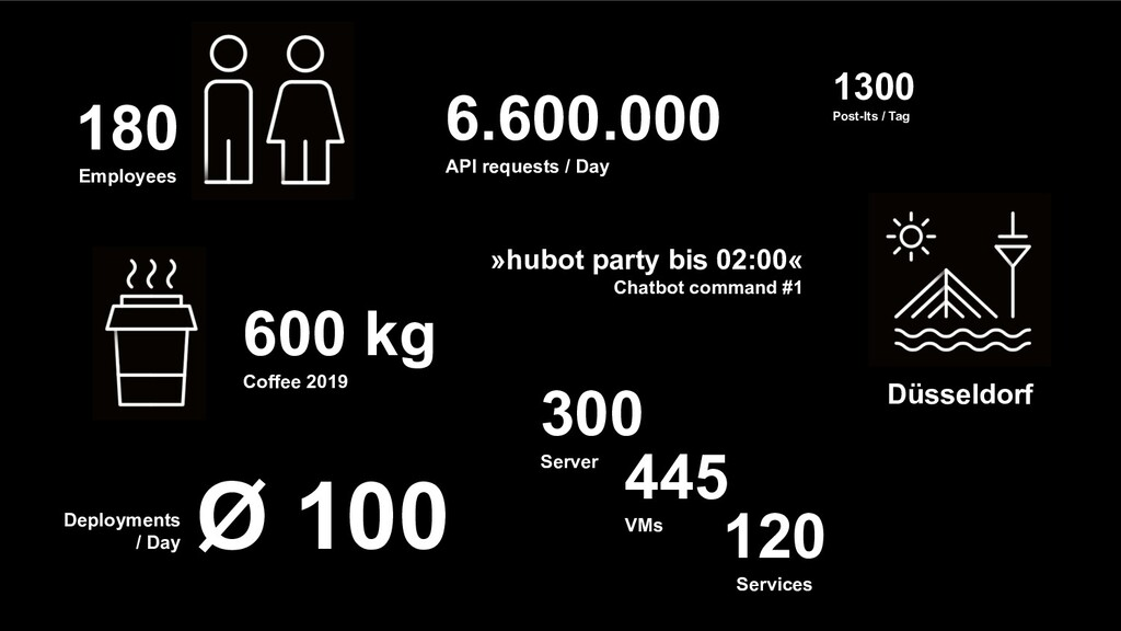 180 Employees 600 kg Coffee 2019 Deployments / ...