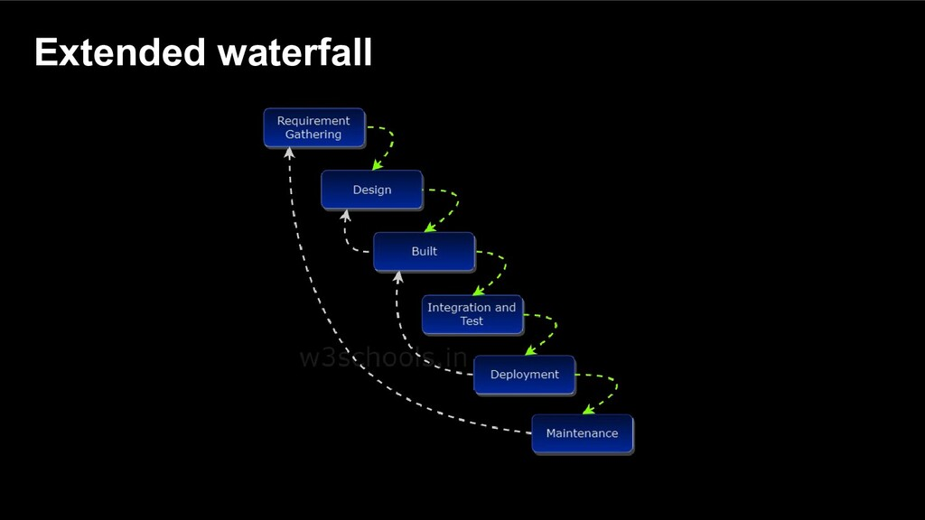 Extended waterfall