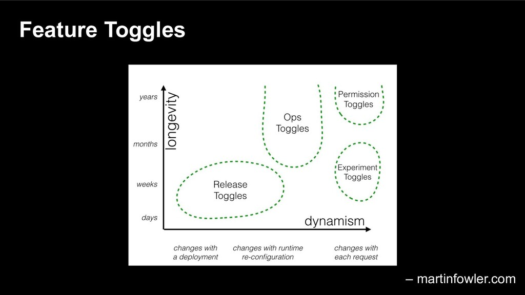 Feature Toggles – martinfowler.com