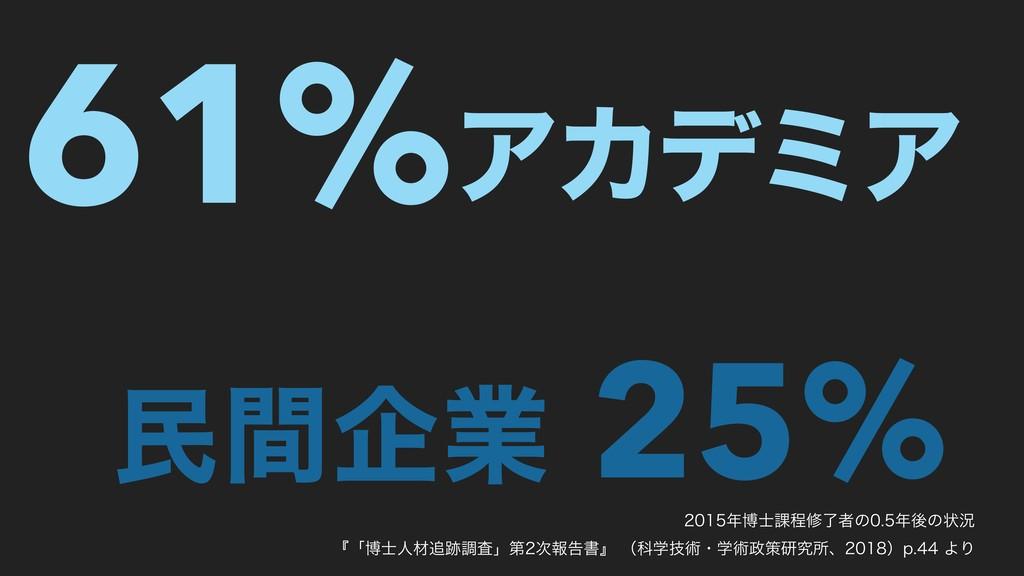 61% 25% ΞΧσϛΞ ຽؒاۀ ത՝ఔमྃऀͷޙͷঢ়گ ʰʮതਓࡐ...