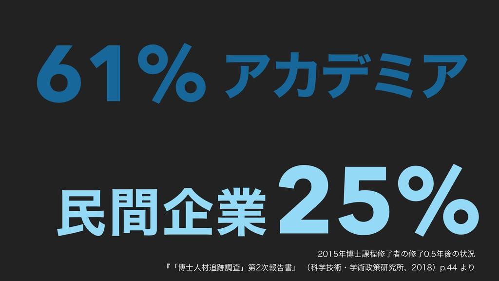 61% 25% ΞΧσϛΞ ຽؒاۀ ത՝ఔमྃऀͷमྃޙͷঢ়گ ʰʮത...