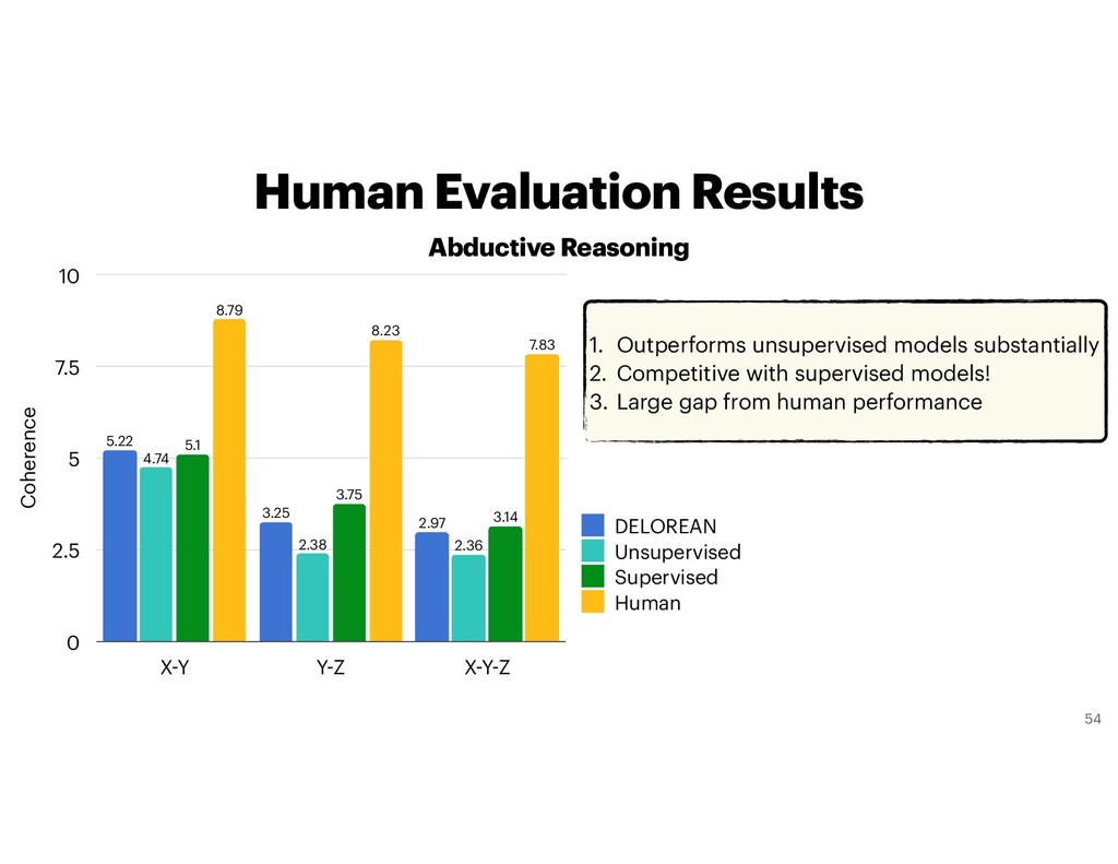 Human Evaluation Results Abductive Reasoning Co...