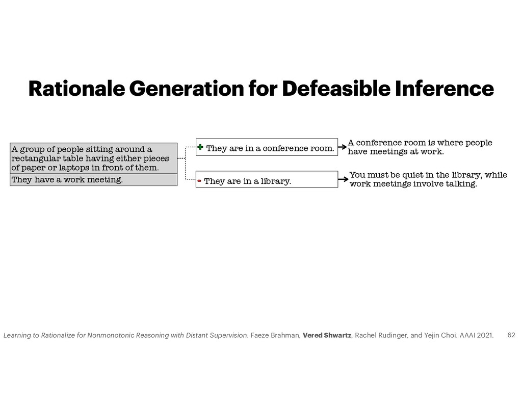 Rationale Generation for Defeasible Inference T...
