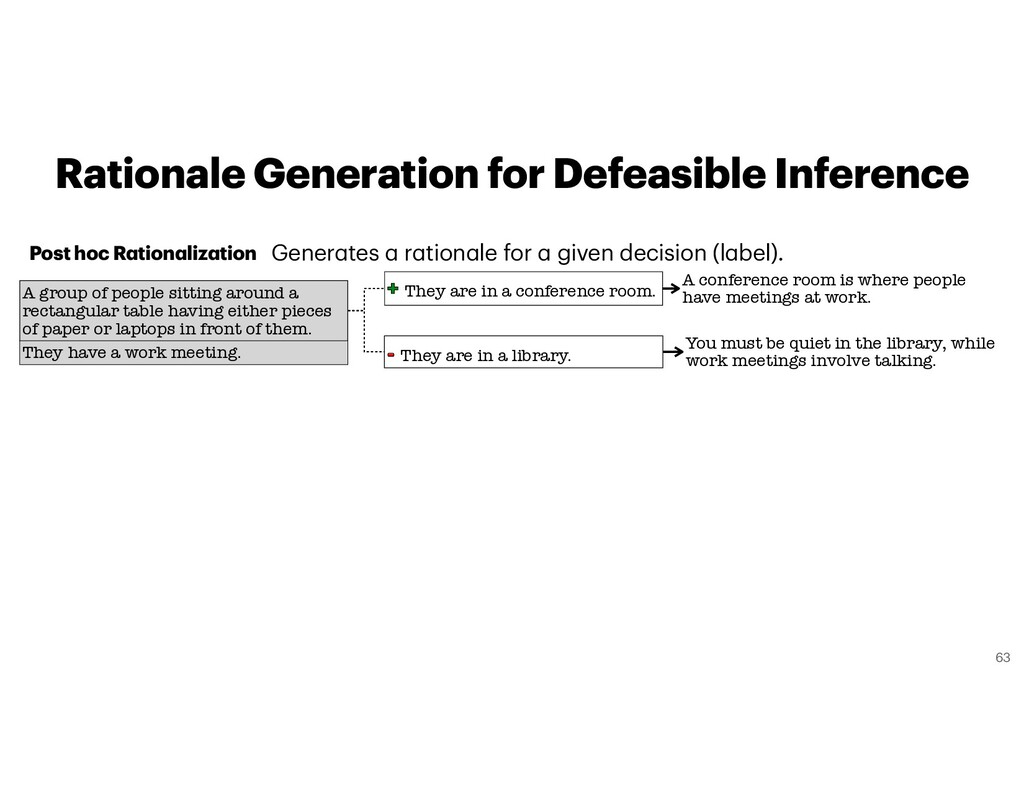 Rationale Generation for Defeasible Inference 6...
