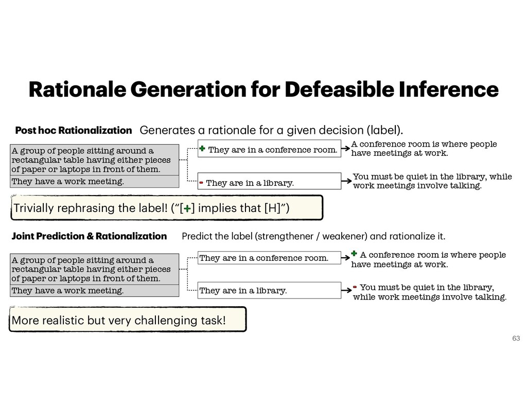 Rationale Generation for Defeasible Inference M...