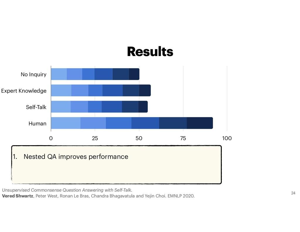 1. Nested QA improves performance No Inquiry Ex...