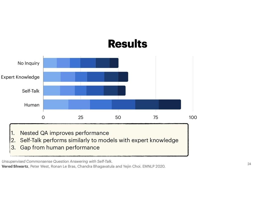 1. Nested QA improves performance 2. Self-Talk ...