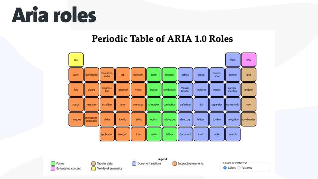 Aria roles
