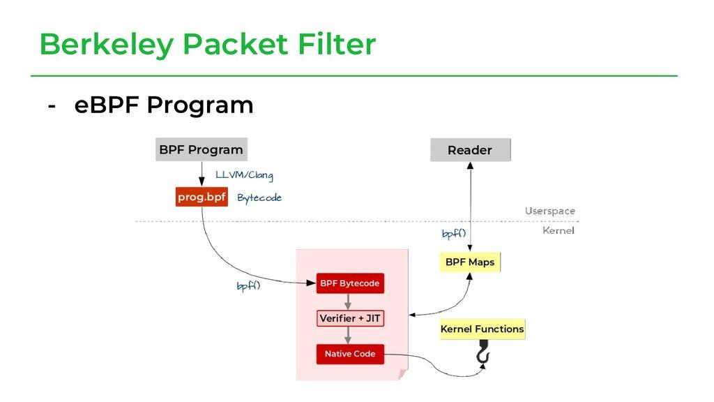 Berkeley Packet Filter - eBPF Program