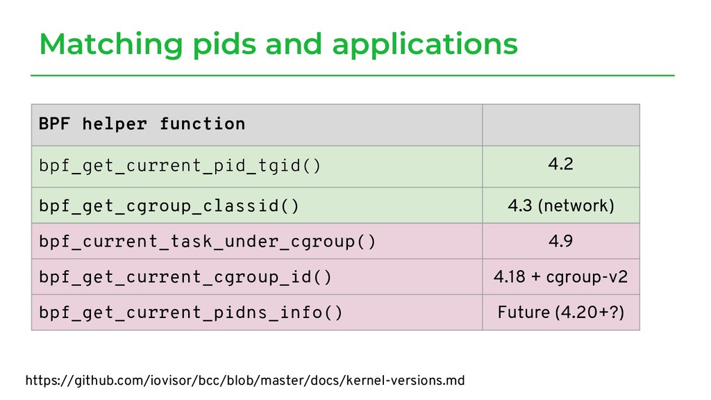 Matching pids and applications BPF helper funct...