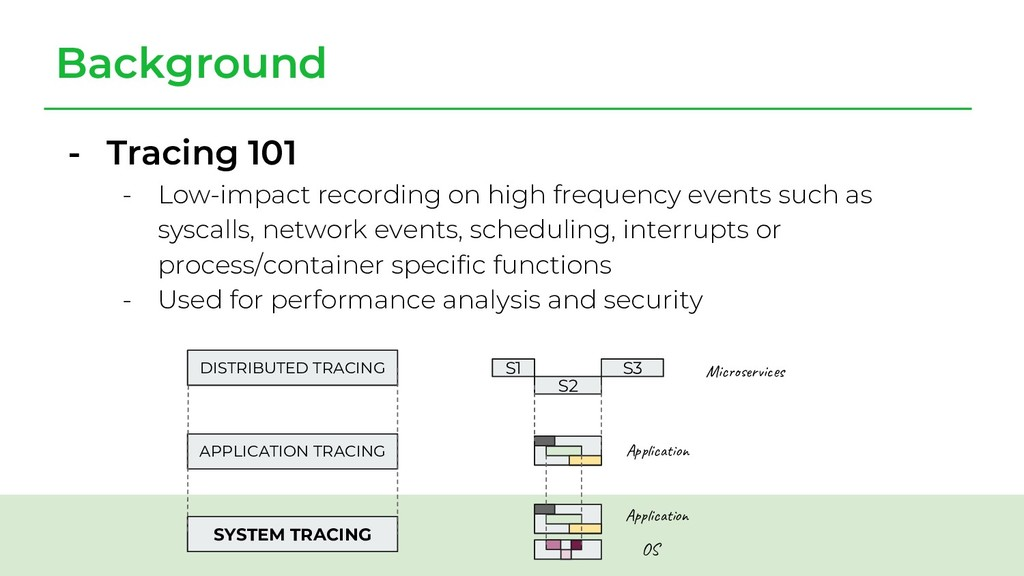 Background DISTRIBUTED TRACING APPLICATION TRAC...