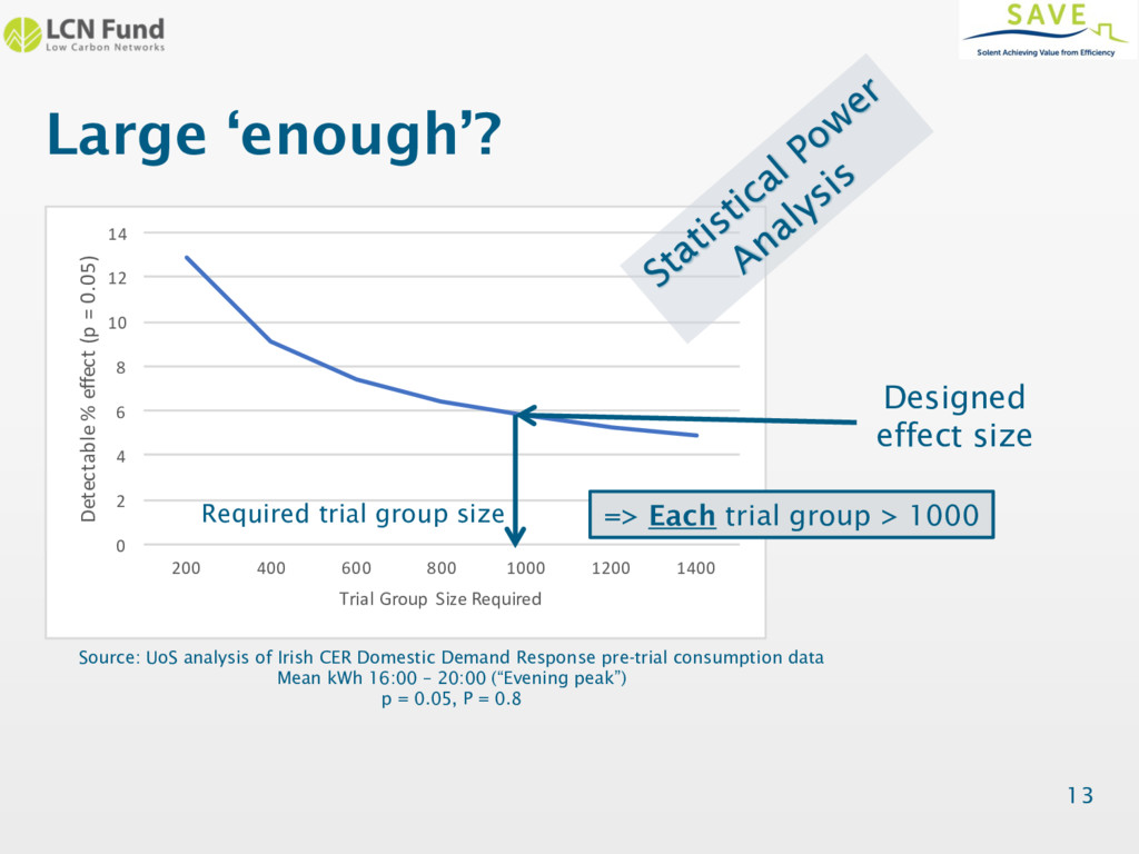 Large 'enough'? 13 0 2 4 6 8 10 12 14 200 400 6...