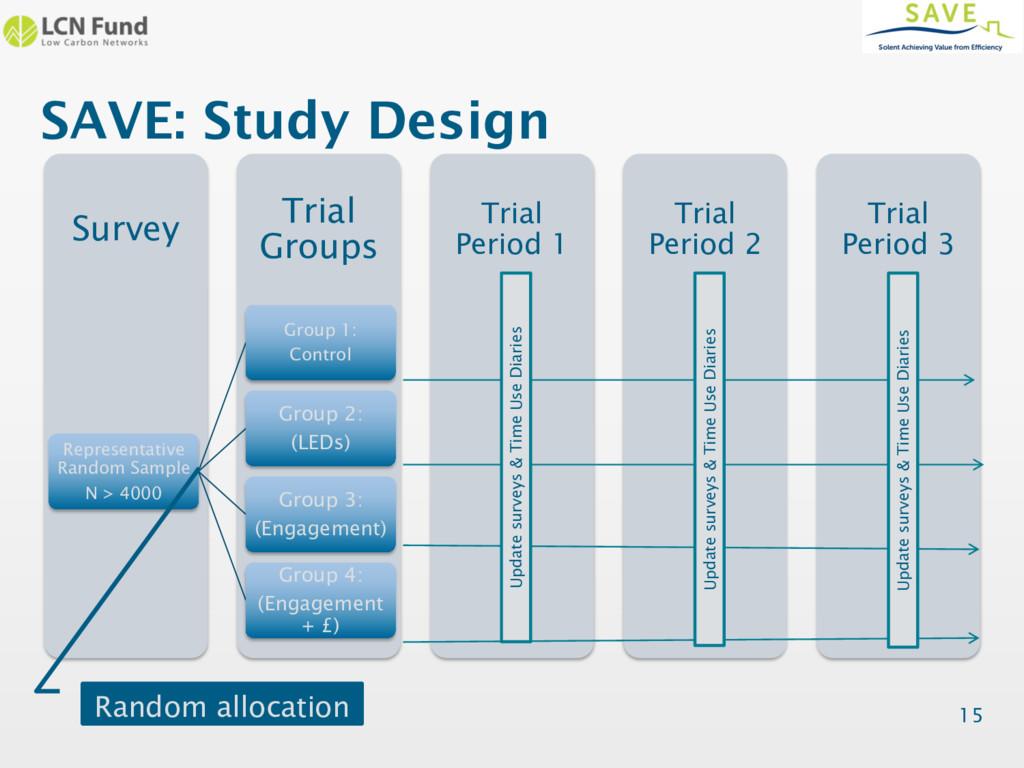 SAVE: Study Design Trial Period 3 Trial Period ...