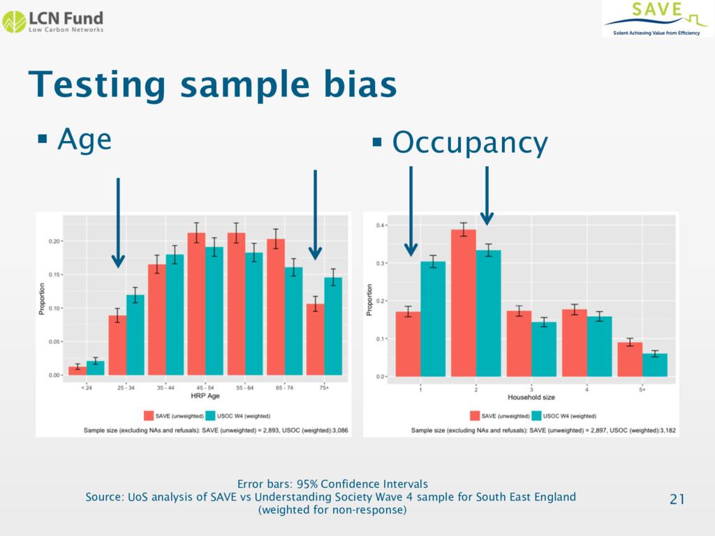 Testing sample bias 21 § Age § Occupancy Error ...