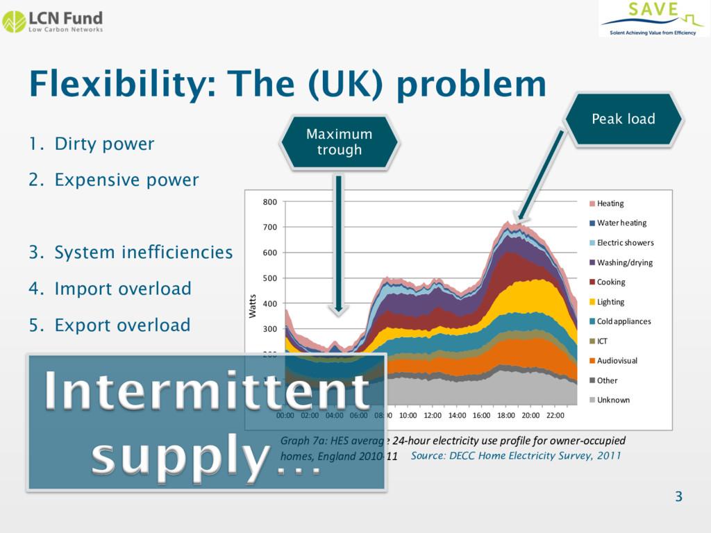 Flexibility: The (UK) problem 3 1. Dirty power ...