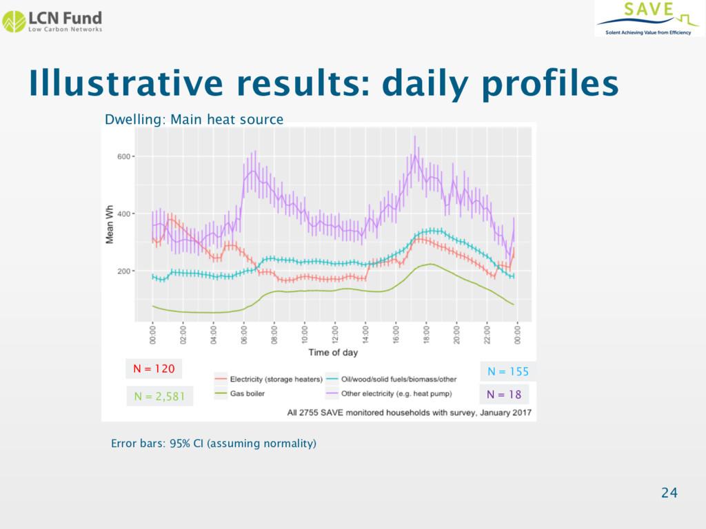 Illustrative results: daily profiles 24 Dwellin...