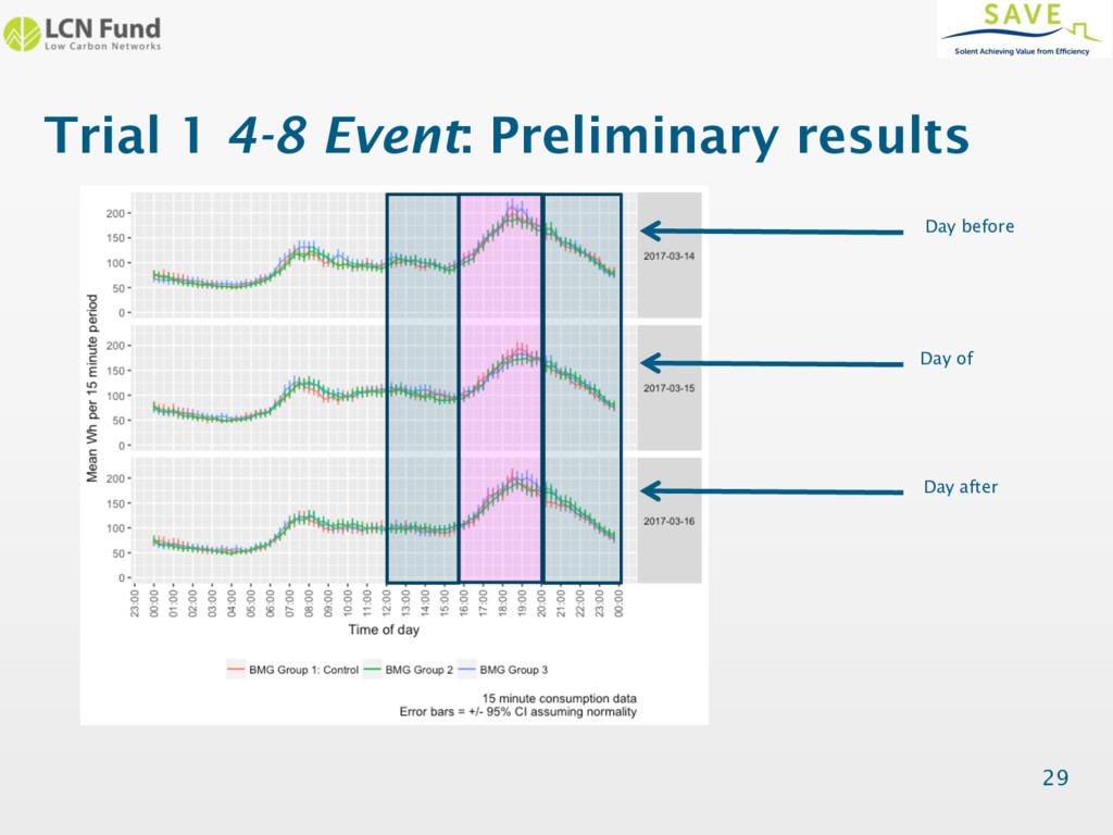 Trial 1 4-8 Event: Preliminary results Figure 5...