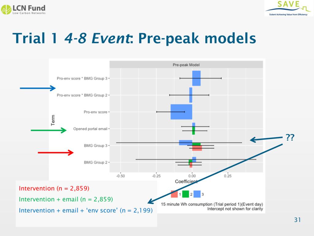 Trial 1 4-8 Event: Pre-peak models 31 Intervent...
