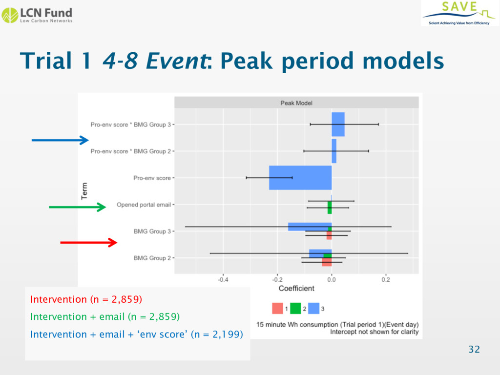 Trial 1 4-8 Event: Peak period models 32 Interv...