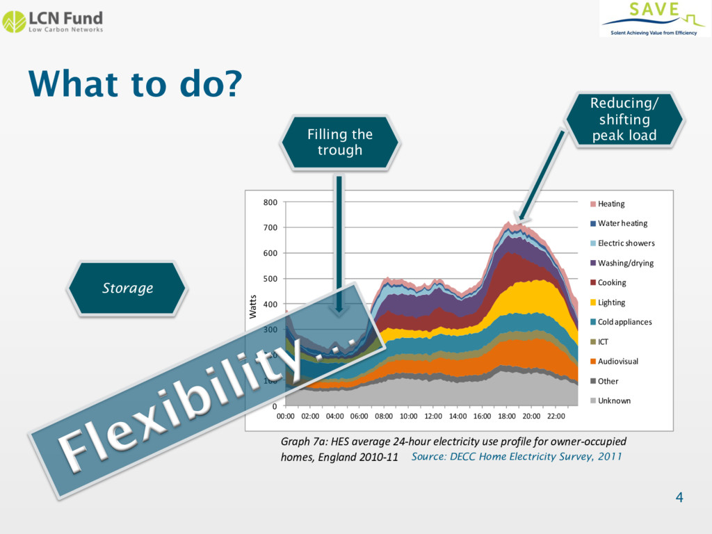 What to do? 4 UK Housing Energy Fact File Graph...