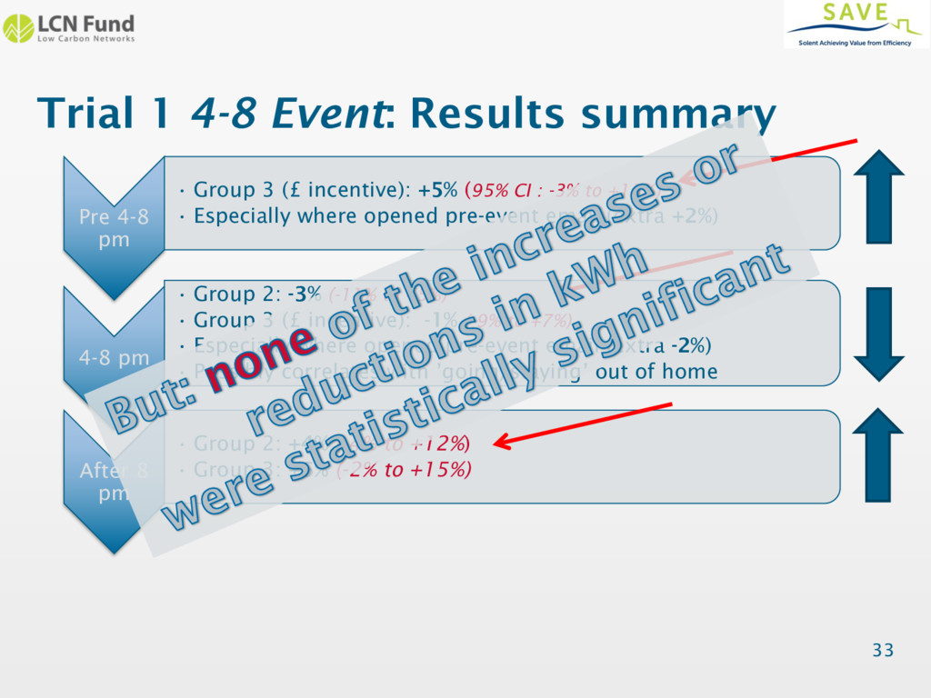 Trial 1 4-8 Event: Results summary Pre 4-8 pm •...