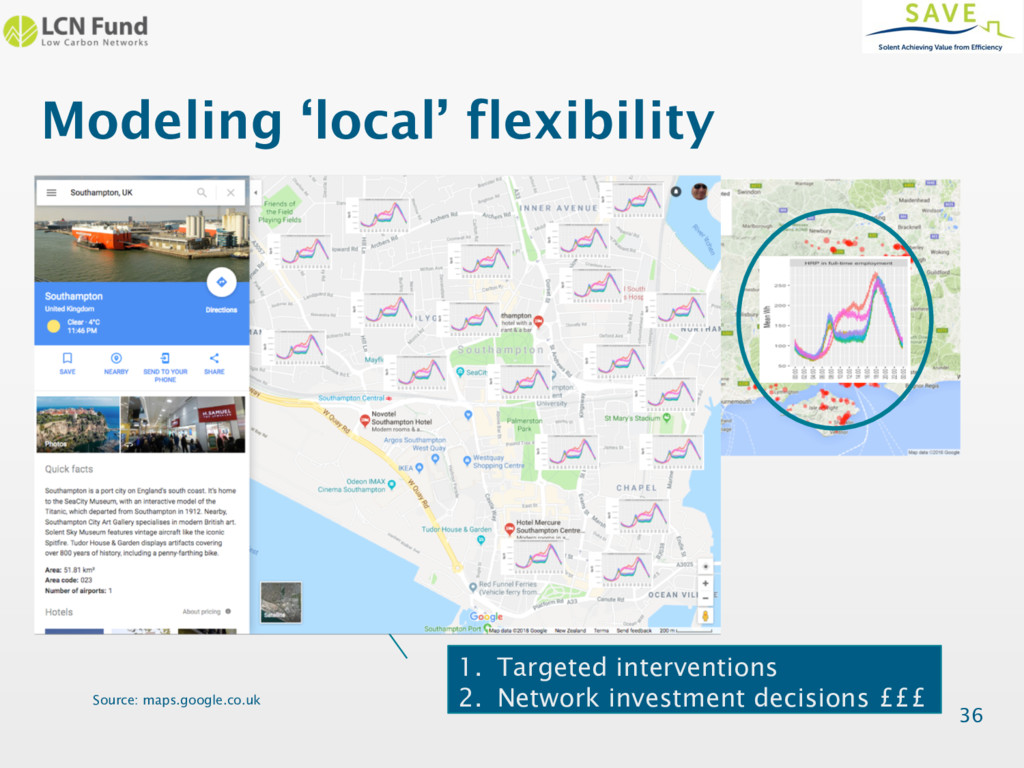 Modeling 'local' flexibility 36 1. Targeted int...