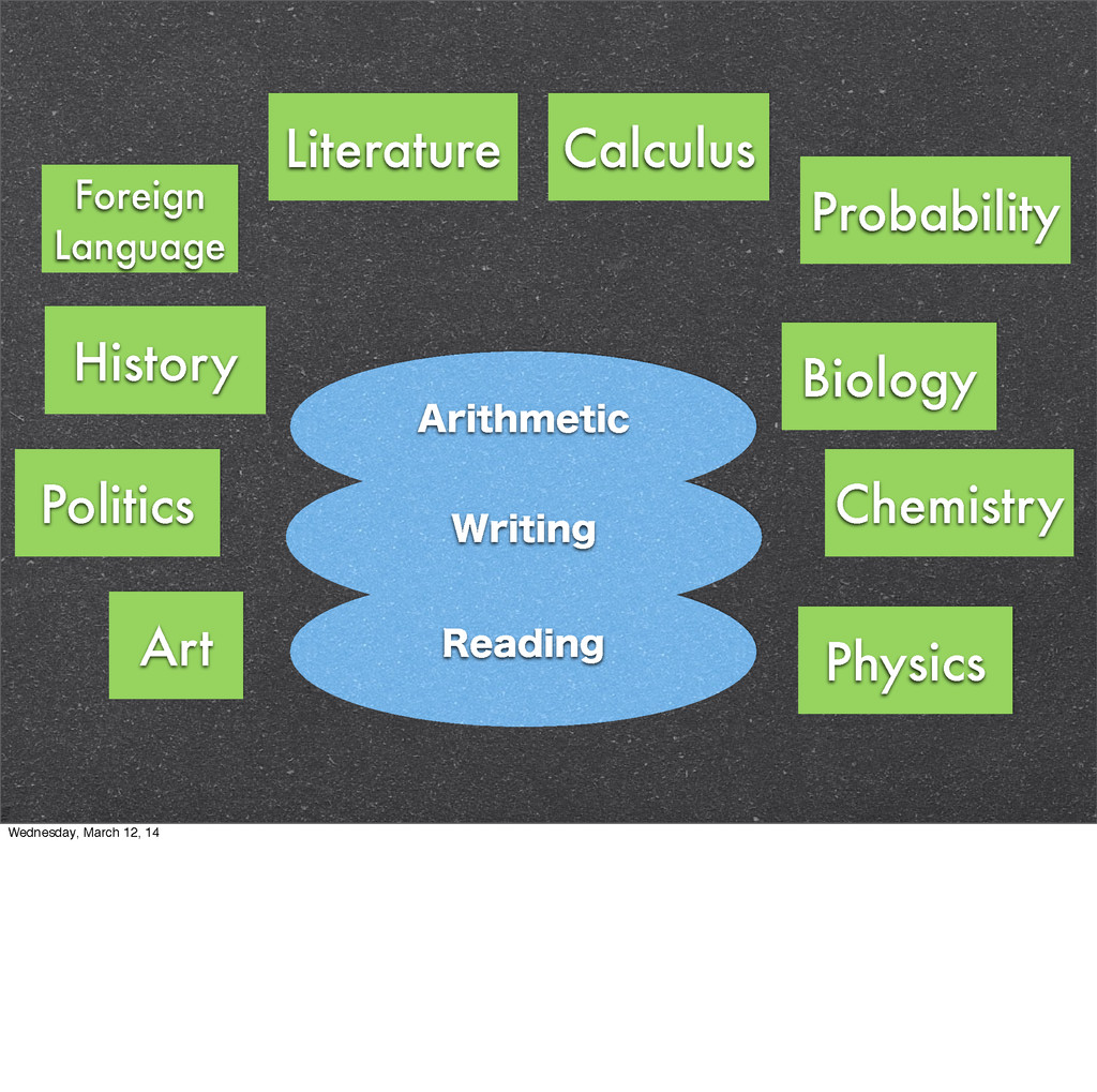 Literature History Physics Art Politics Calculu...