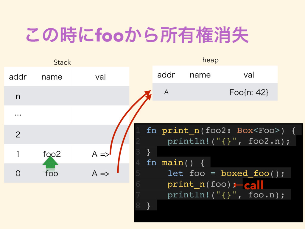 ͜ͷʹfoo͔Βॴ༗ݖফࣦ 1 fn print_n(foo2: Box<Foo>) { 2...