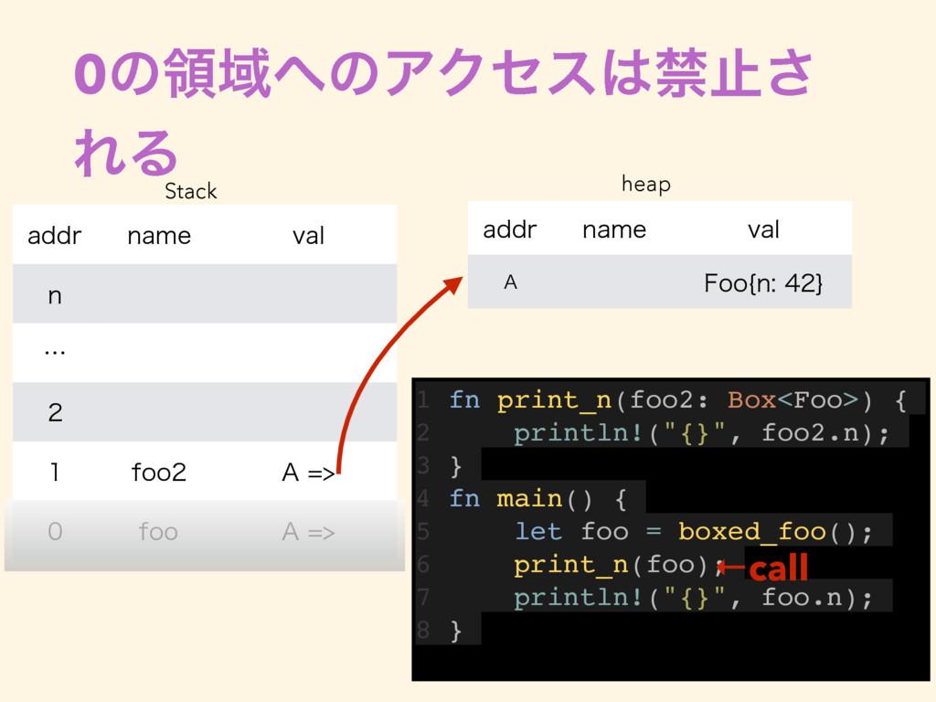 0ͷྖҬͷΞΫηεېࢭ͞ ΕΔ 1 fn print_n(foo2: Box<Foo>) ...