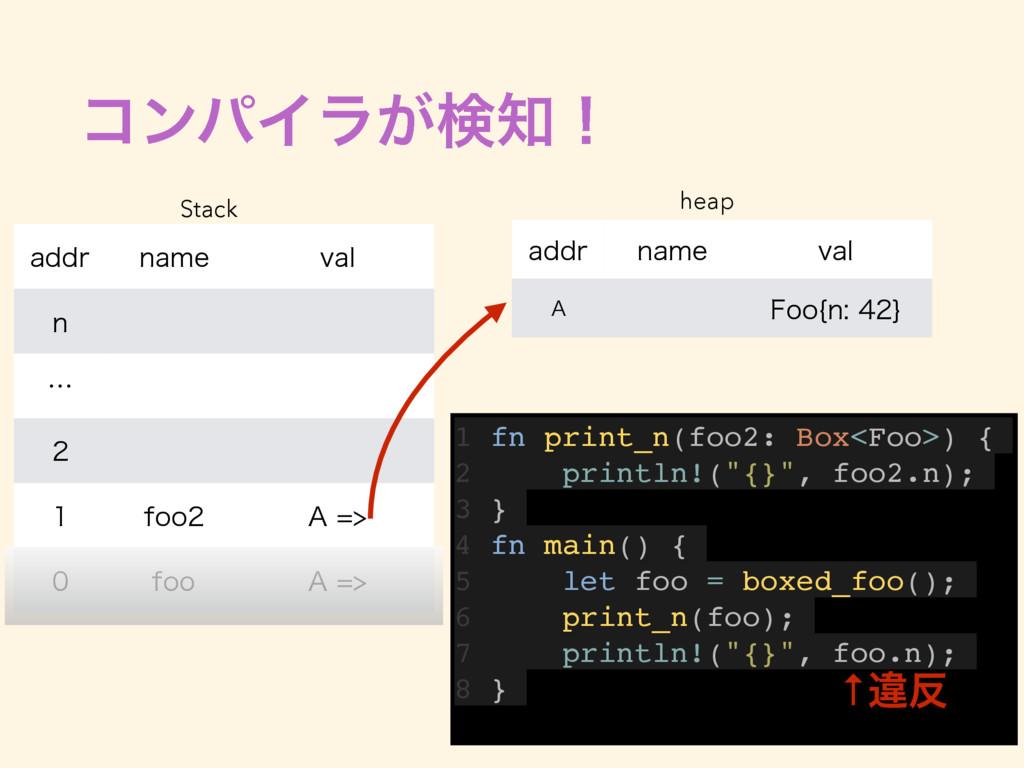 ίϯύΠϥ͕ݕʂ 1 fn print_n(foo2: Box<Foo>) { 2 prin...
